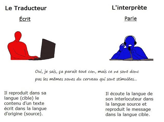 trad vs inter
